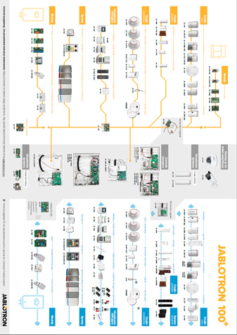 Mapa produktów Jablotron 100+